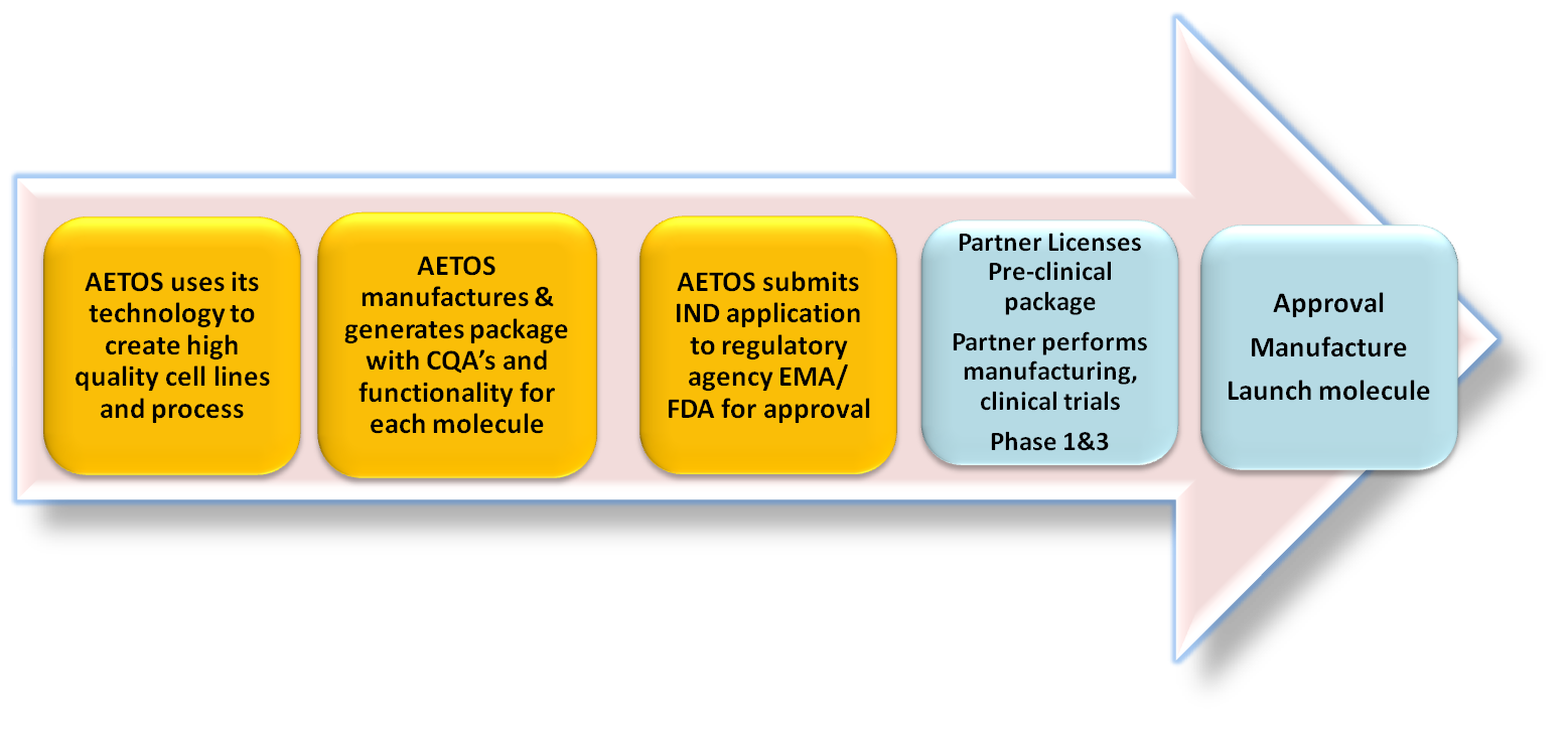 AETOS-partnership-model